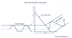 Class-AB-Amplifier-Operation