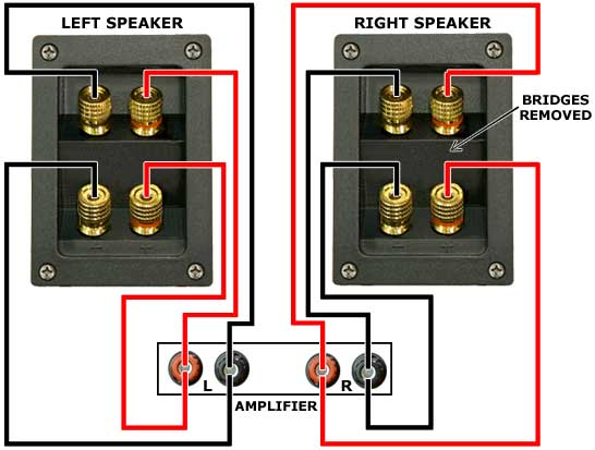 how to wire up your speakers audio affair blog in a regular single wired system a single pair of wires carries the full range signal from the amplifier to each loudspeaker simple a bi wired system