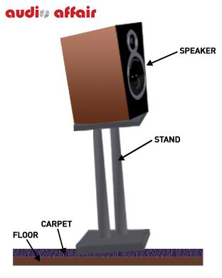 How To: Get To The Point - The Importance of Speaker Stand