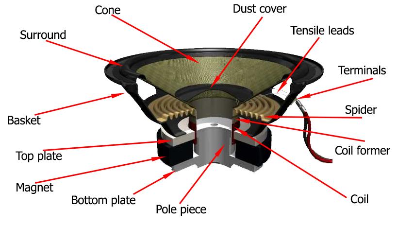 Speaker-construction