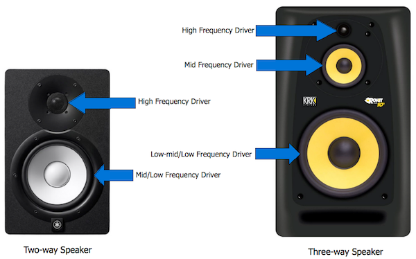 How To: Understand Drivers! - Audio Affair Blog